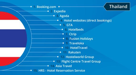 Une étude publiée par SiteMinder a révélé les meilleurs sites de réservation d'hôtels en Thaïlande