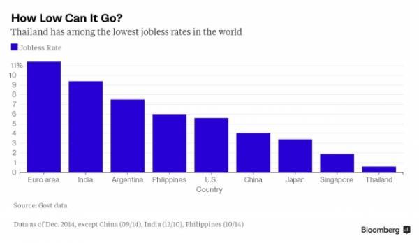 Ce graphique compare le taux de chômage en Thaïlande avec celui d'autres économies mondiales