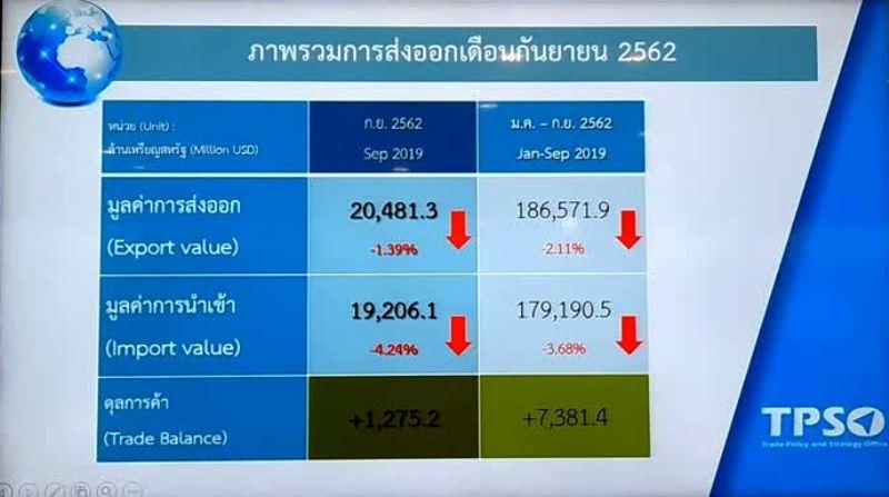 Thaïlande : nouveau recul des exportations au mois de septembre