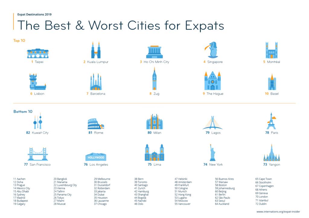 Expatriation : Bangkok recule dans le classement
